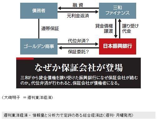 Toyoukeizai
